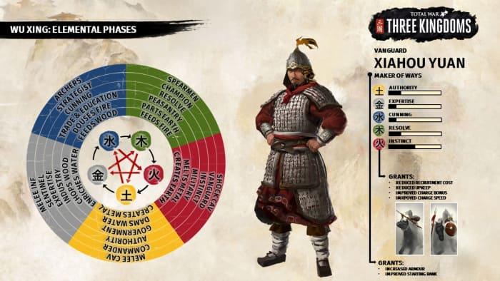 Total War: Three Kingdoms elemental phases