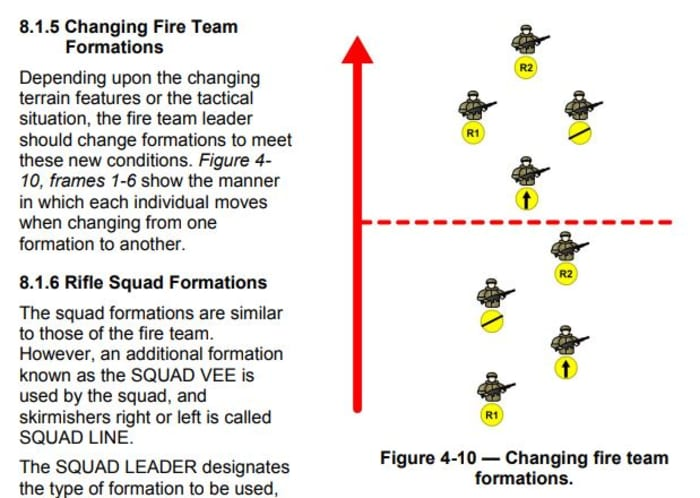 Changing fire team formations
