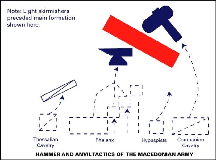 macedonian hammer anvil tactic alexander great