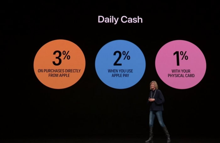 Apple Card Daily Cash percentages