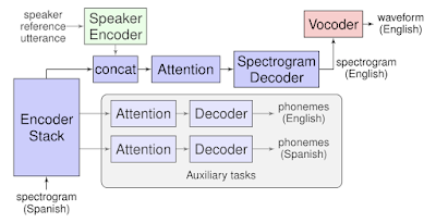 How Google Translatotron works